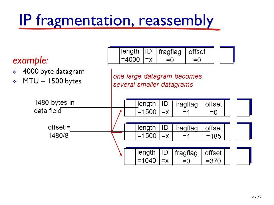 4-27 ID =x offset =0 fragflag =0 length =4000 ID =x offset =0 fragflag =1 length =1500 ID =x offset =185 fragflag =1 length =1500 ID =x offset =370 fragflag =0 length =1040 one large datagram becomes several smaller datagrams example:  4000 byte datagram  MTU = 1500 bytes 1480 bytes in data field offset = 1480/8 IP fragmentation, reassembly