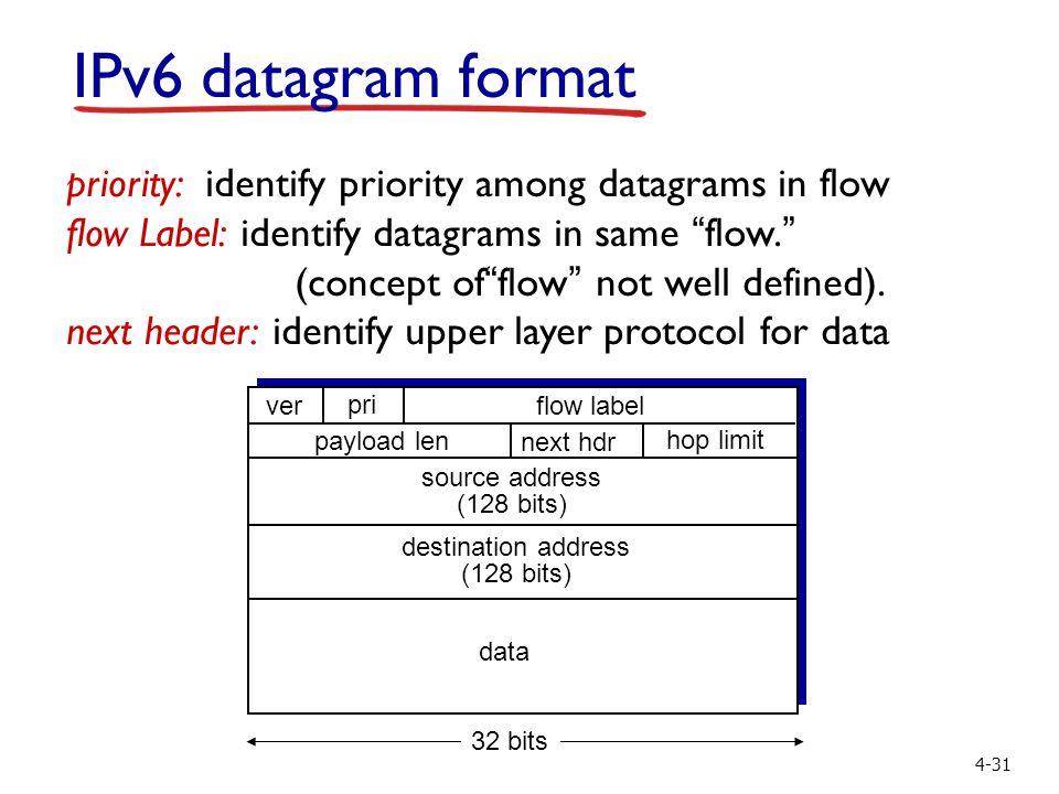 4-31 IPv6 datagram format priority: identify priority among datagrams in flow flow Label: identify datagrams in same flow. (concept of flow not well defined).