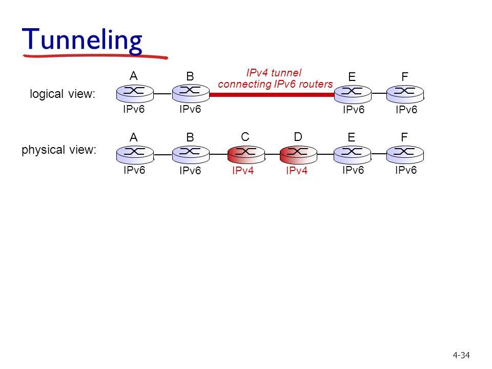 4-34 Tunneling physical view: IPv4 A B IPv6 E F C D logical view: IPv4 tunnel connecting IPv6 routers E IPv6 F A B