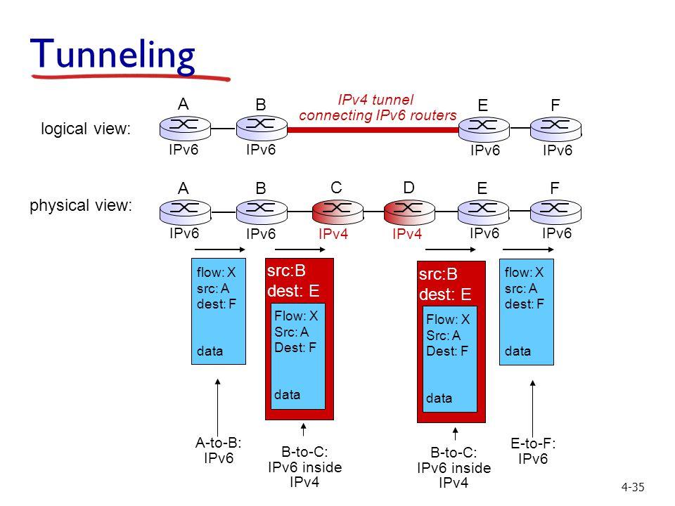 4-35 flow: X src: A dest: F data A-to-B: IPv6 Flow: X Src: A Dest: F data src:B dest: E B-to-C: IPv6 inside IPv4 E-to-F: IPv6 flow: X src: A dest: F data B-to-C: IPv6 inside IPv4 Flow: X Src: A Dest: F data src:B dest: E physical view: A B IPv6 E F C D logical view: IPv4 tunnel connecting IPv6 routers E IPv6 F A B Tunneling IPv4