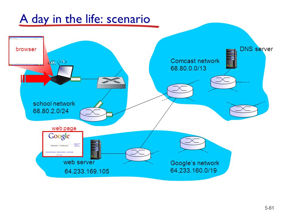 5-61 A day in the life: scenario Comcast network 68.80.0.0/13 Google's network 64.233.160.0/19 64.233.169.105 web server DNS server school network 68.