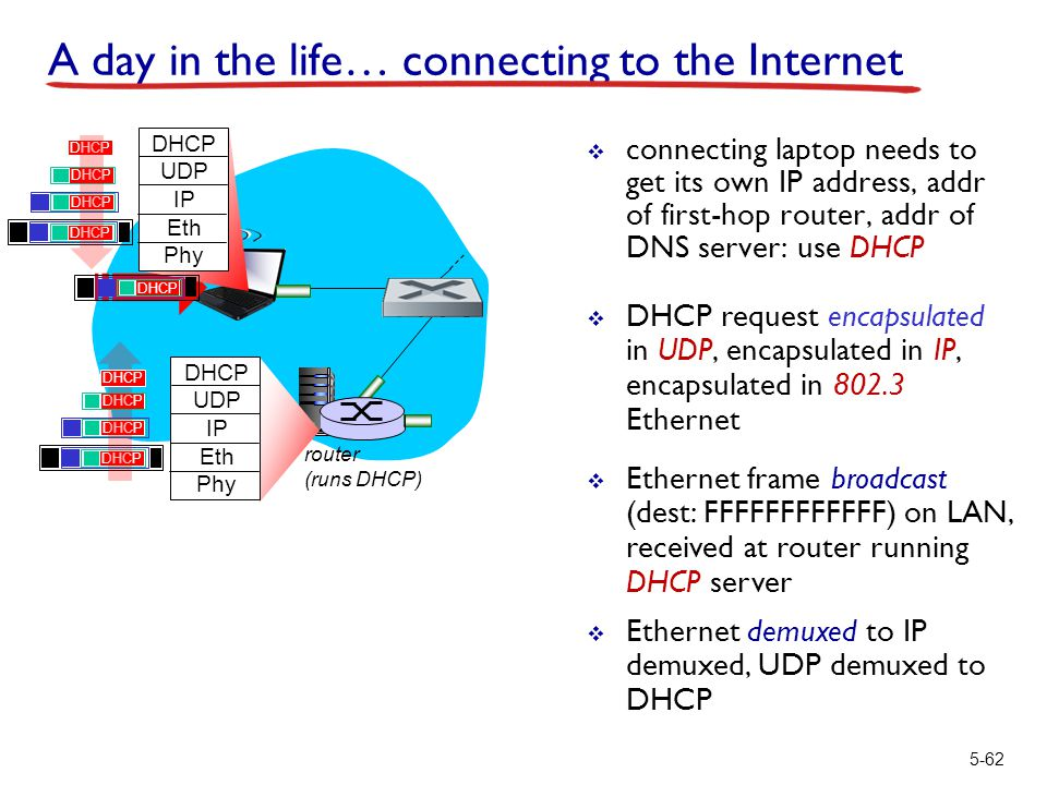 router (runs DHCP) 5-62 A day in the life… connecting to the Internet  connecting laptop needs to get its own IP address, addr of first-hop router, a