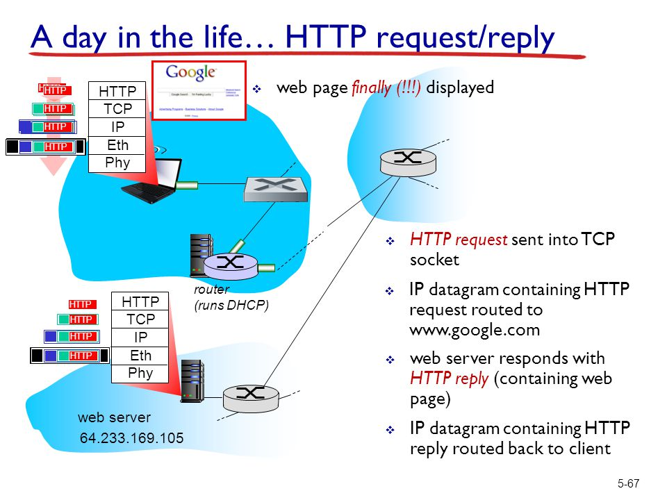 router (runs DHCP) 5-67 A day in the life… HTTP request/reply HTTP TCP IP Eth Phy HTTP  HTTP request sent into TCP socket  IP datagram containing HT