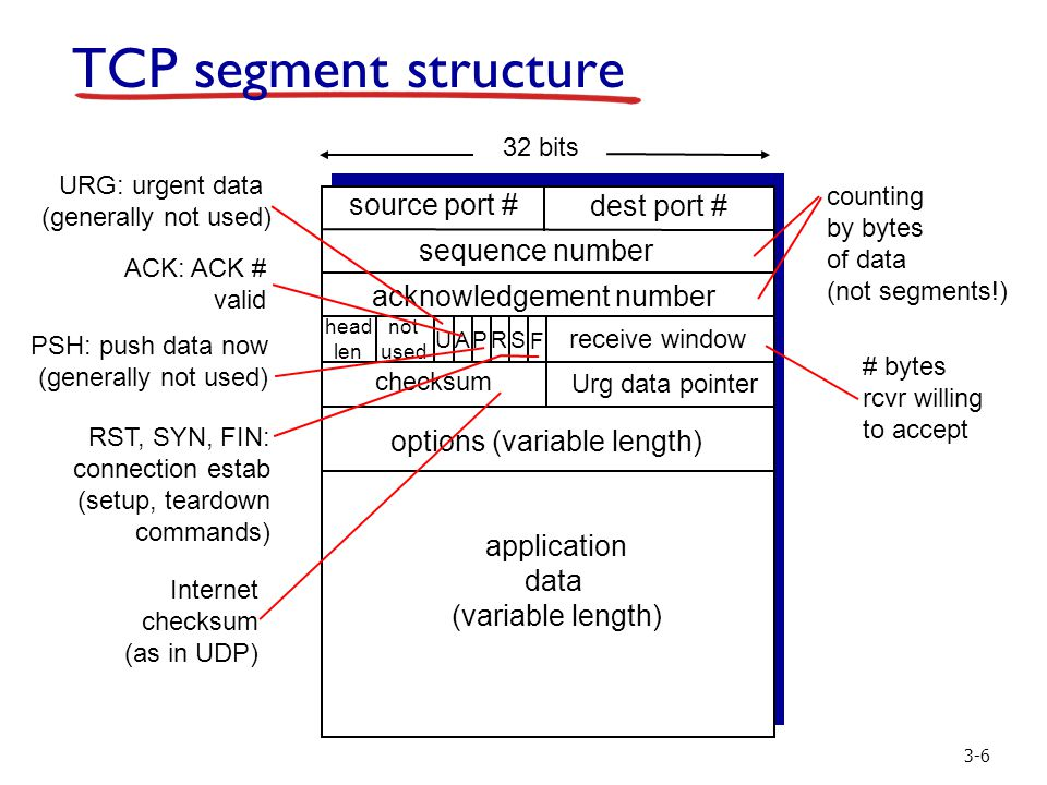 3-6 TCP segment structure source port # dest port # 32 bits application data (variable length) sequence number acknowledgement number receive window U