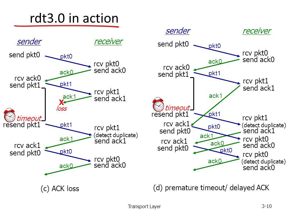 Transport Layer 3-10 rdt3.0 in action rcv pkt1 send ack1 (detect duplicate) pkt1 sender receiver rcv pkt1 rcv pkt0 send ack0 send ack1 send ack0 rcv ack0 send pkt0 send pkt1 rcv ack1 send pkt0 rcv pkt0 pkt0 ack1 ack0 (c) ACK loss ack1 X loss pkt1 timeout resend pkt1 rcv pkt1 send ack1 (detect duplicate) pkt1 sender receiver rcv pkt1 send ack0 rcv ack0 send pkt1 send pkt0 rcv pkt0 pkt0 ack0 (d) premature timeout/ delayed ACK pkt1 timeout resend pkt1 ack1 send ack1 send pkt0 rcv ack1 pkt0 ack1 ack0 send pkt0 rcv ack1 pkt0 rcv pkt0 send ack0 ack0 rcv pkt0 send ack0 (detect duplicate)
