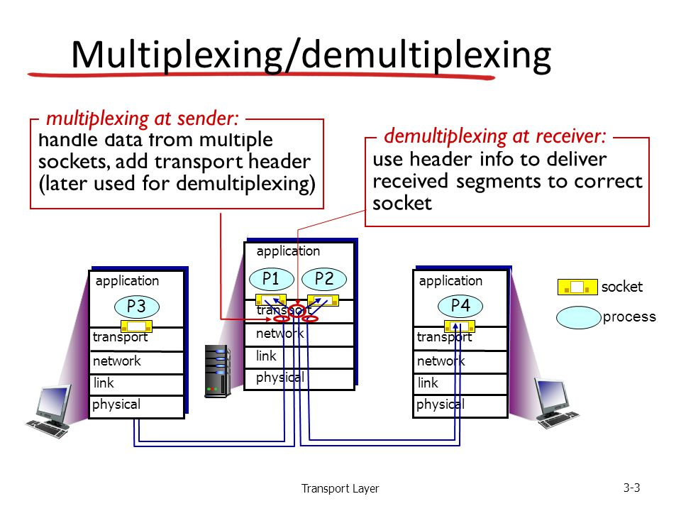 Transport Layer 3-3 Multiplexing/demultiplexing process socket use header info to deliver received segments to correct socket demultiplexing at receiver: handle data from multiple sockets, add transport header (later used for demultiplexing) multiplexing at sender: transport application physical link network P2P1 transport application physical link network P4 transport application physical link network P3