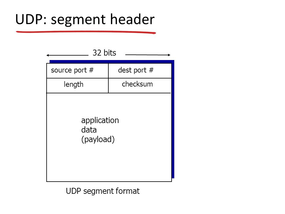 UDP: segment header source port #dest port # 32 bits application data (payload) UDP segment format length checksum