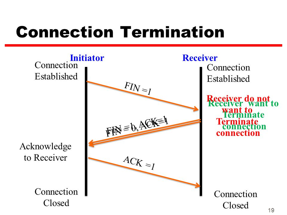 Connection Termination 19 InitiatorReceiver FIN =1 FIN =1, ACK=1 ACK =1 Connection Established Connection Closed FIN = 0, ACK=1 Receiver want to Termi