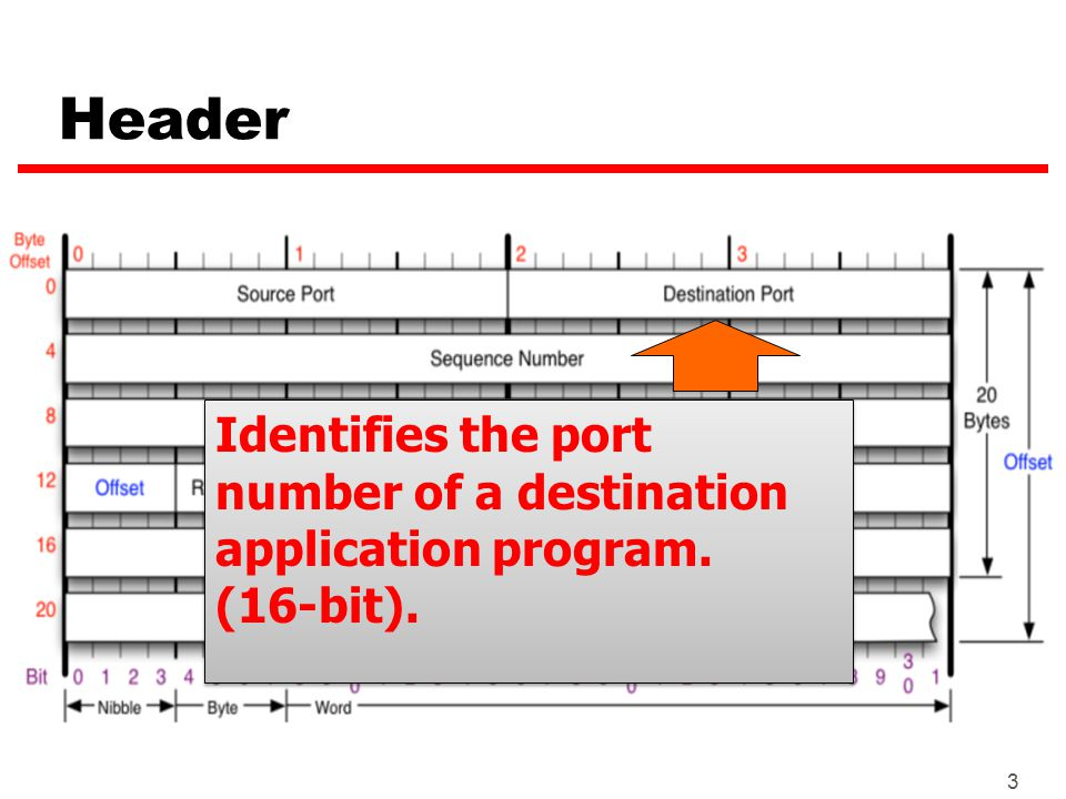 3 Header Identifies the port number of a destination application program. (16-bit). Identifies the port number of a destination application program. (