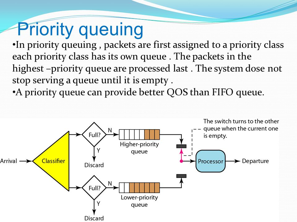 Priority queuing In priority queuing, packets are first assigned to a priority class each priority class has its own queue.