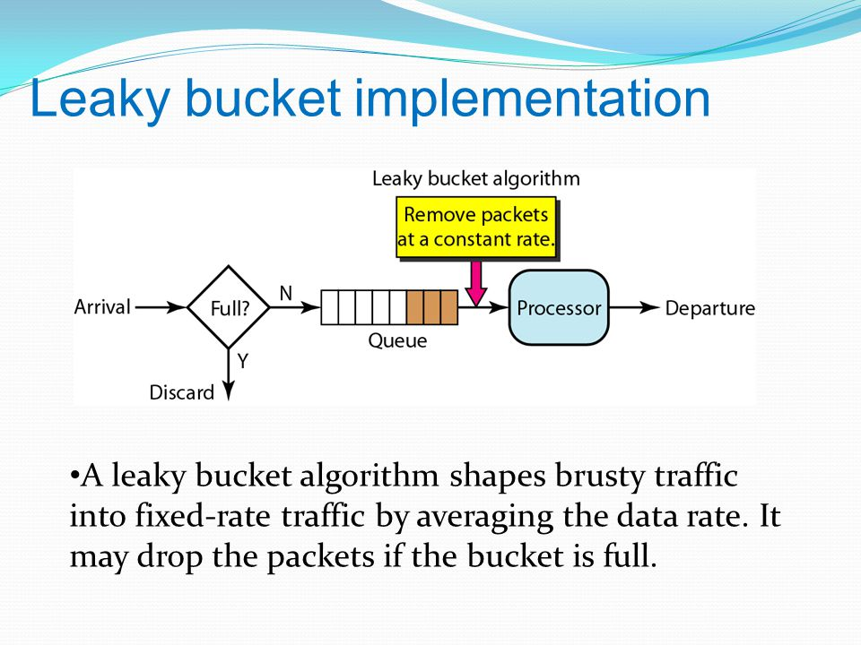 Leaky bucket implementation A leaky bucket algorithm shapes brusty traffic into fixed-rate traffic by averaging the data rate.