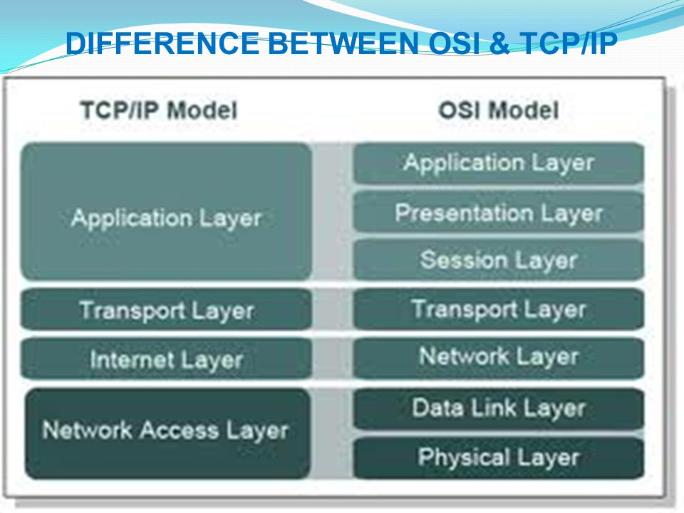 DIFFERENCE BETWEEN OSI & TCP/IP