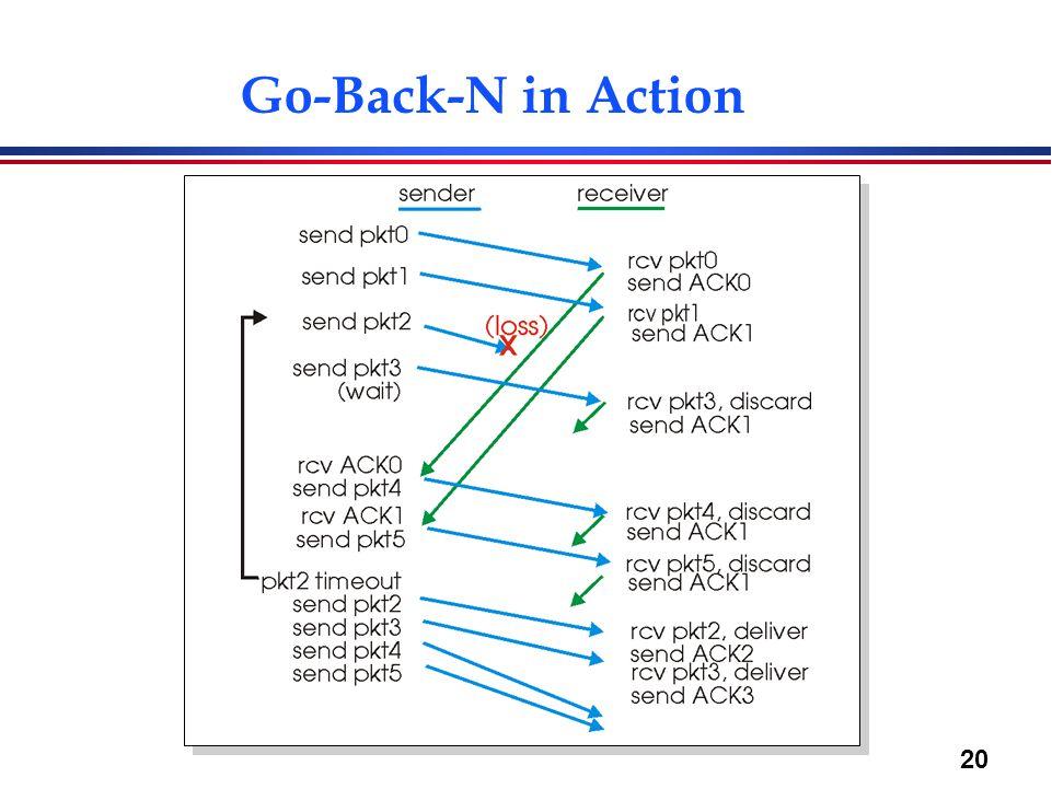 20 Go-Back-N in Action