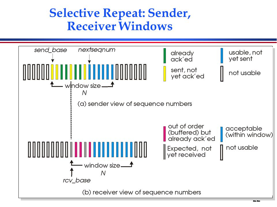22 Selective Repeat: Sender, Receiver Windows