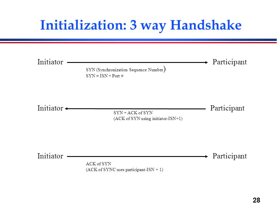 28 Initialization: 3 way Handshake InitiatorParticipant SYN (Synchronization Sequence Number ) SYN = ISN + Port # InitiatorParticipant ACK of SYN (ACK