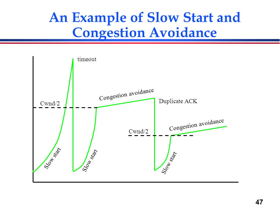 47 An Example of Slow Start and Congestion Avoidance Slow start Congestion avoidance Slow start Congestion avoidance timeout Duplicate ACK Cwnd/2
