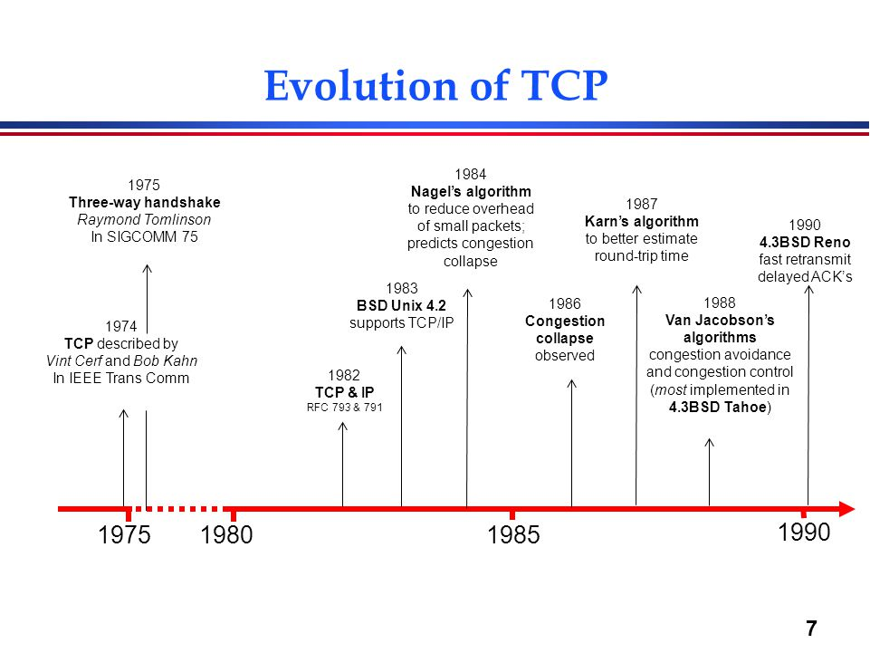 7 Evolution of TCP 19751980 1985 1990 1982 TCP & IP RFC 793 & 791 1974 TCP described by Vint Cerf and Bob Kahn In IEEE Trans Comm 1983 BSD Unix 4.2 su