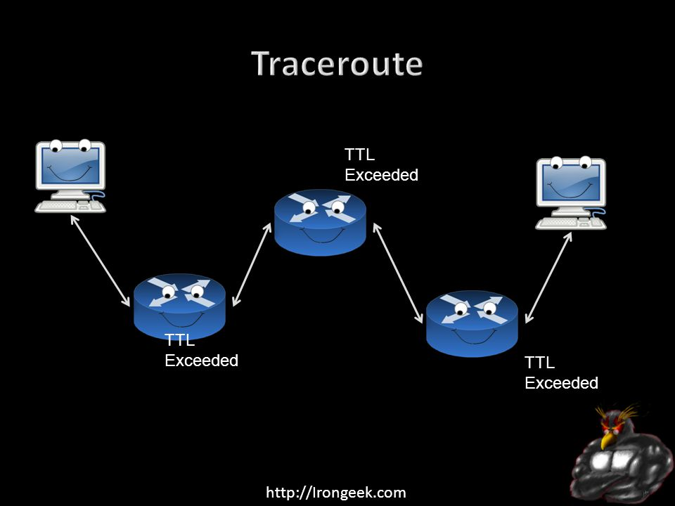 http://Irongeek.com Packet TTL 1 Packet TTL 2 Packet TTL 3 Packet TTL 4 TTL Exceeded It Got Here!