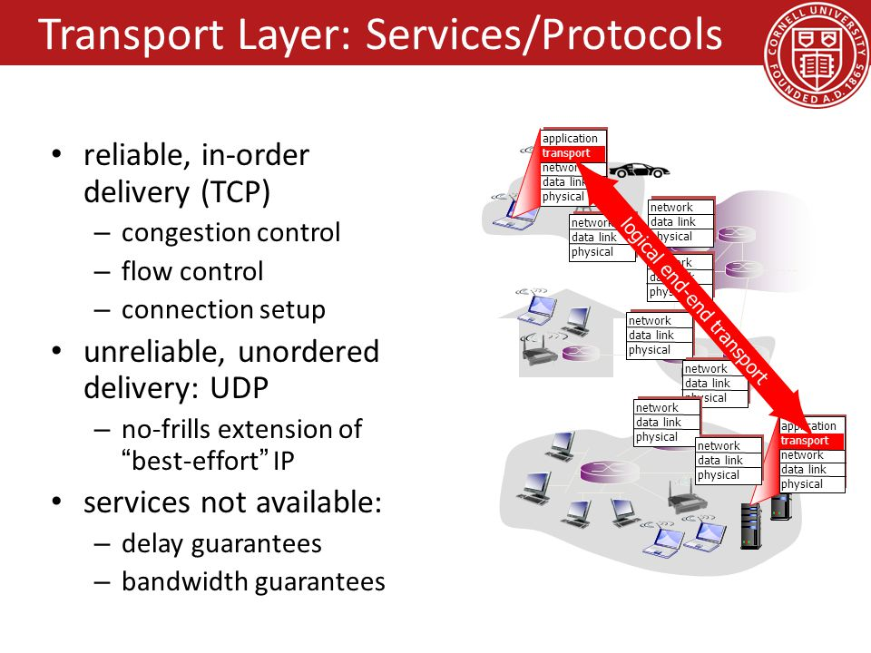reliable, in-order delivery (TCP) – congestion control – flow control – connection setup unreliable, unordered delivery: UDP – no-frills extension of best-effort IP services not available: – delay guarantees – bandwidth guarantees application transport network data link physical application transport network data link physical network data link physical network data link physical network data link physical network data link physical network data link physical network data link physical network data link physical logical end-end transport Transport Layer: Services/Protocols