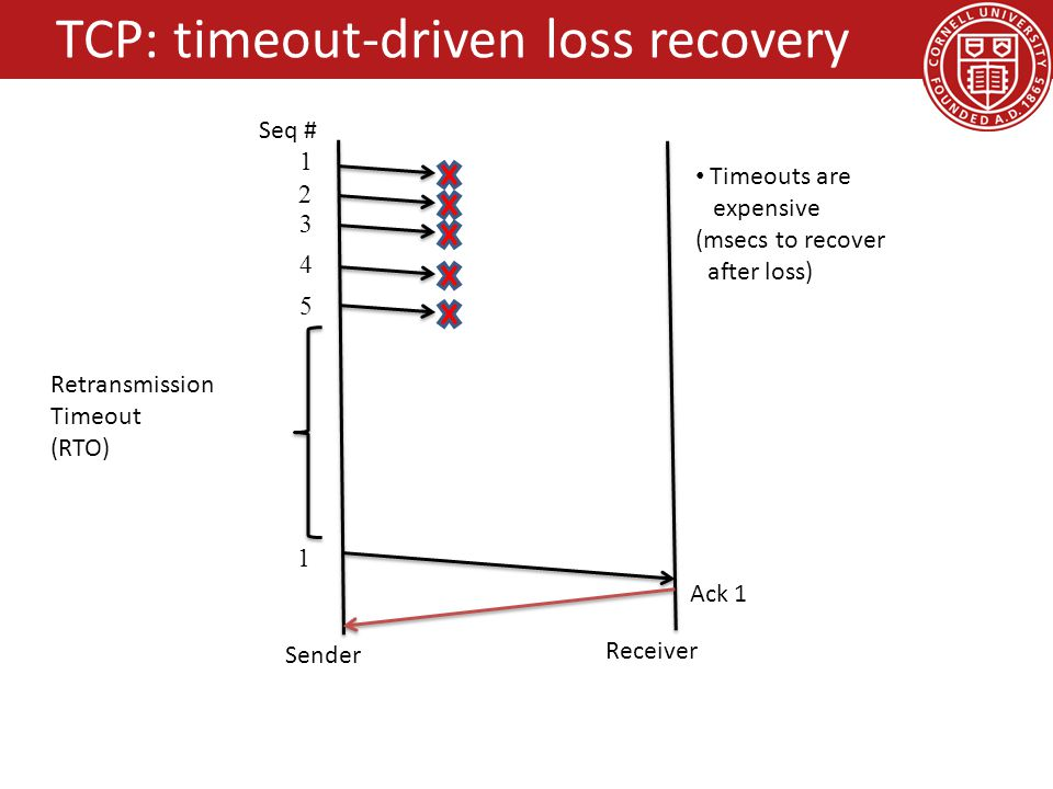 TCP: timeout-driven loss recovery Sender Receiver 1 2 3 4 5 1 Retransmission Timeout (RTO) Ack 1 Seq # Timeouts are expensive (msecs to recover after loss)