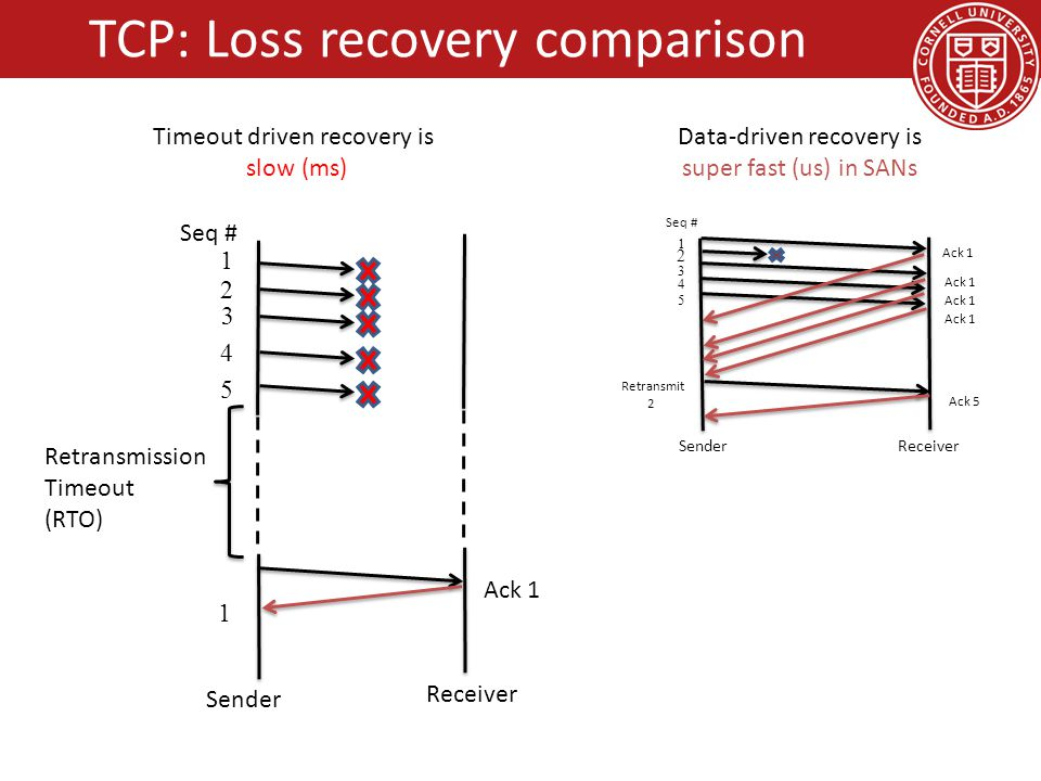 TCP: Loss recovery comparison Sender Receiver 1 2 3 4 5 Ack 1 Retransmit 2 Seq # Ack 5 Sender Receiver 1 2 3 4 5 1 Retransmission Timeout (RTO) Ack 1 Seq # Timeout driven recovery is slow (ms) Data-driven recovery is super fast (us) in SANs
