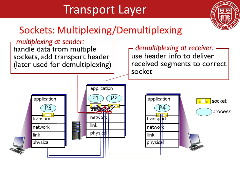 process socket use header info to deliver received segments to correct socket demultiplexing at receiver: handle data from multiple sockets, add transport header (later used for demultiplexing) multiplexing at sender: transport application physical link network P2P1 transport application physical link network P4 transport application physical link network P3 Transport Layer Sockets: Multiplexing/Demultiplexing
