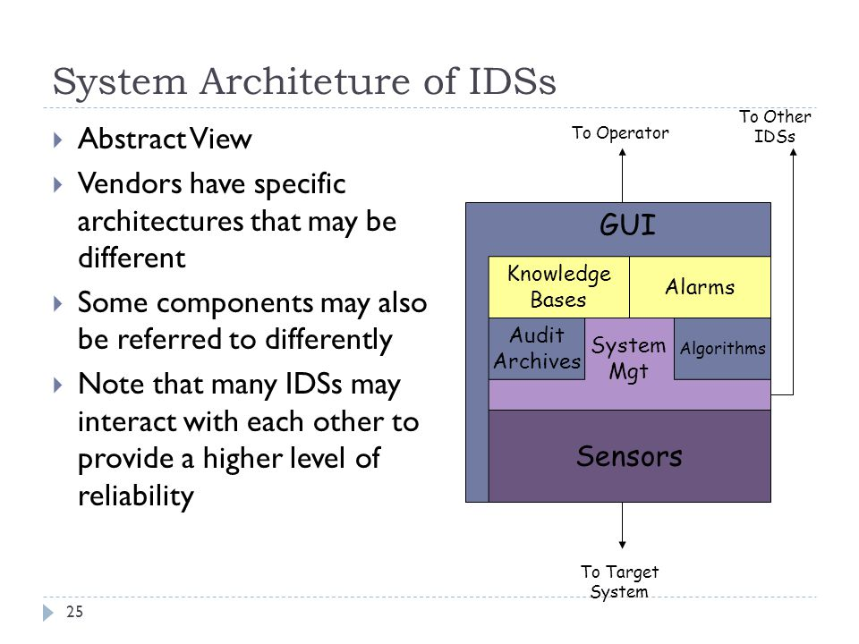 System Architeture of IDSs 25  Abstract View  Vendors have specific architectures that may be different  Some components may also be referred to di
