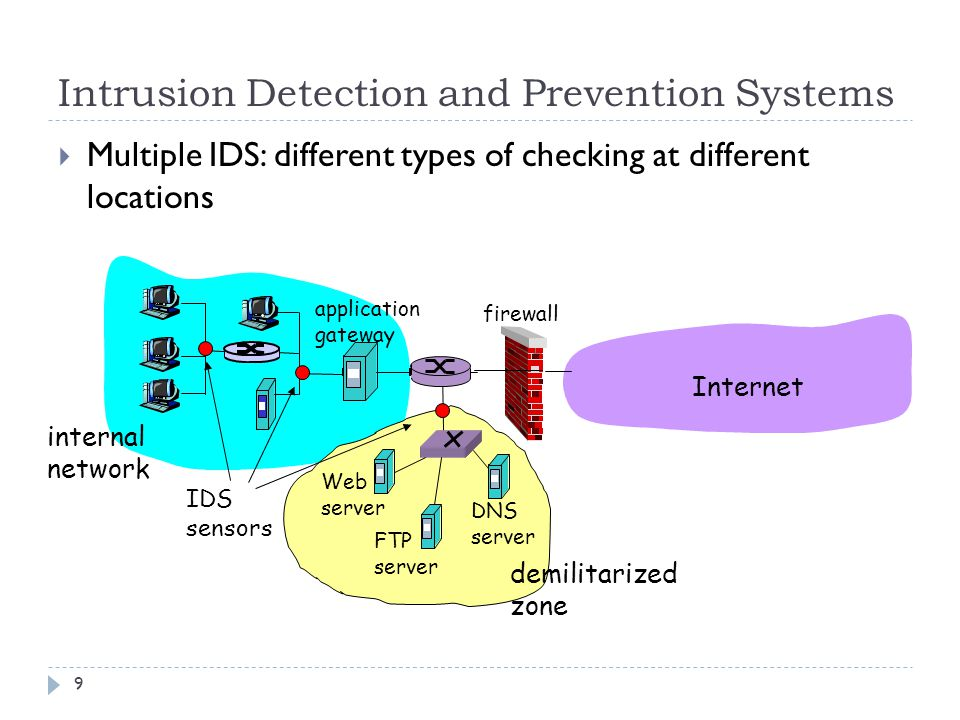 Intrusion Detection and Prevention Systems 9  Multiple IDS: different types of checking at different locations Web server FTP server DNS server application gateway Internet demilitarized zone internal network firewall IDS sensors