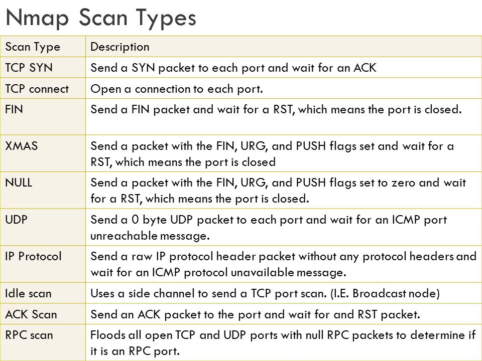 Nmap Scan Types Scan TypeDescription TCP SYNSend a SYN packet to each port and wait for an ACK TCP connectOpen a connection to each port. FINSend a FI
