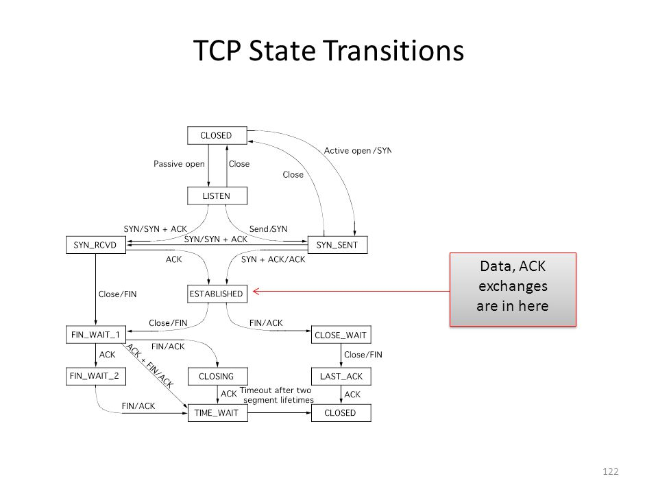 TCP State Transitions Data, ACK exchanges are in here 122