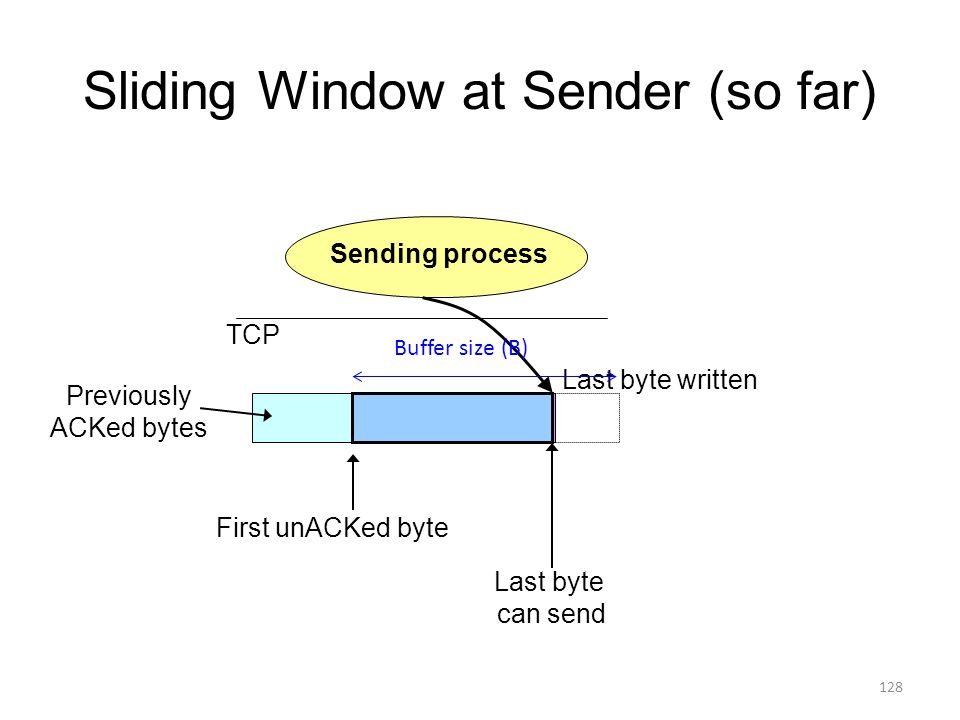 Sliding Window at Sender (so far) Sending process First unACKed byte Last byte can send TCP Last byte written Previously ACKed bytes Buffer size (B) 128