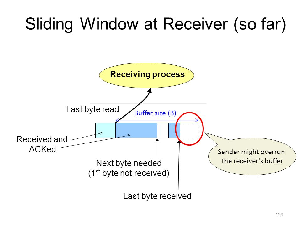 Sliding Window at Receiver (so far) Receiving process Next byte needed (1 st byte not received) Last byte read Last byte received Received and ACKed Buffer size (B) Sender might overrun the receiver's buffer 129