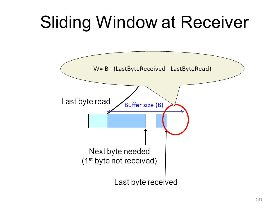 Sliding Window at Receiver Receiving process Next byte needed (1 st byte not received) Last byte read Last byte received Buffer size (B) W= B - (LastByteReceived - LastByteRead) 131