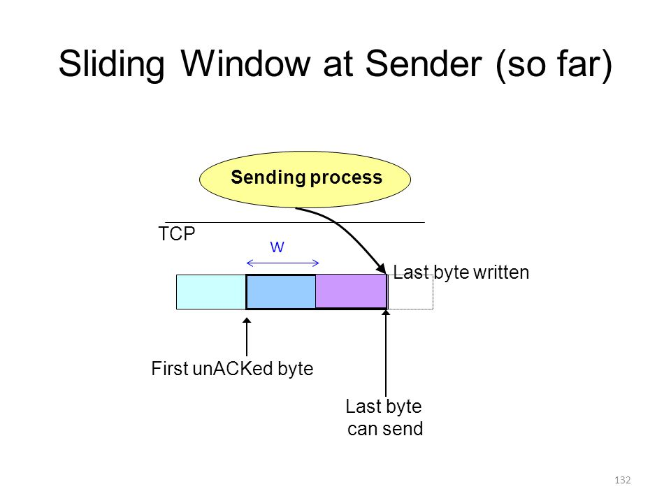 Sliding Window at Sender (so far) Sending process First unACKed byte Last byte can send TCP Last byte written W 132