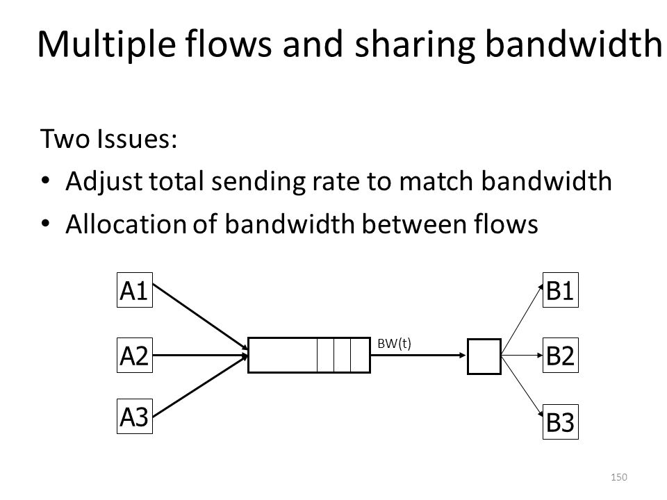 Multiple flows and sharing bandwidth Two Issues: Adjust total sending rate to match bandwidth Allocation of bandwidth between flows A2B2 BW(t) A1 A3 B3 B1 150