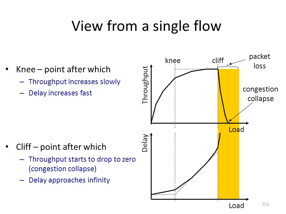 View from a single flow Knee – point after which – Throughput increases slowly – Delay increases fast Cliff – point after which – Throughput starts to drop to zero (congestion collapse) – Delay approaches infinity Load Throughput Delay kneecliff congestion collapse packet loss 152