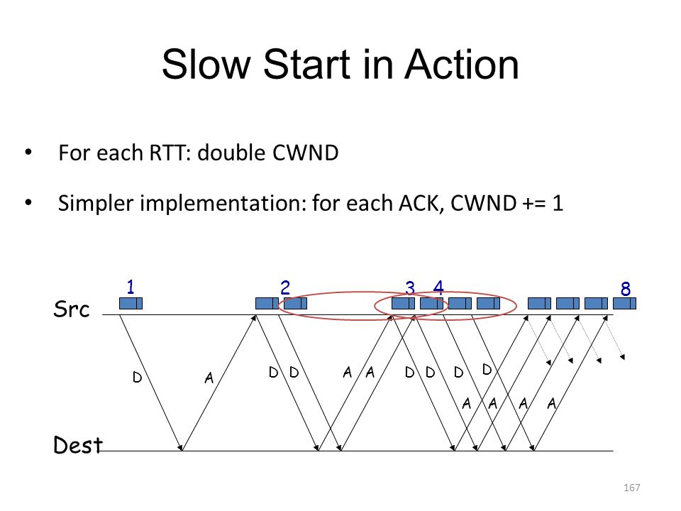 Slow Start in Action For each RTT: double CWND Simpler implementation: for each ACK, CWND += 1 D A DD AADD Src Dest D D 1 2 4 3 AAAA 8 167