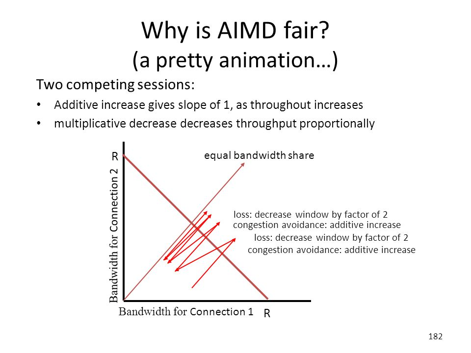 182 Why is AIMD fair.