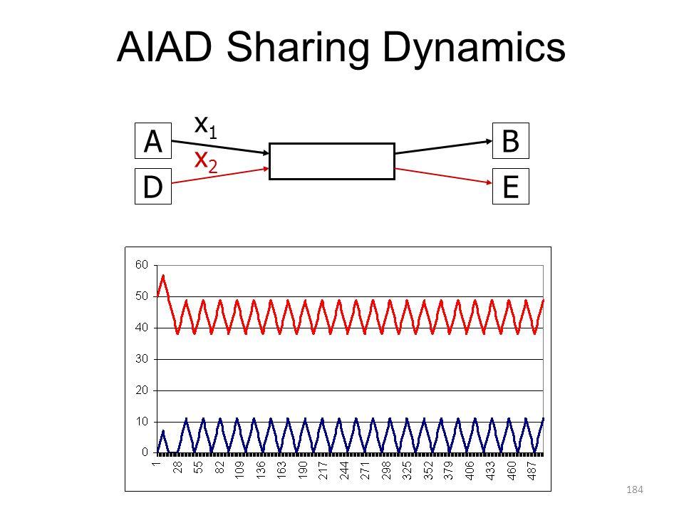 184 AIAD Sharing Dynamics AB x1x1 DE x2x2 184