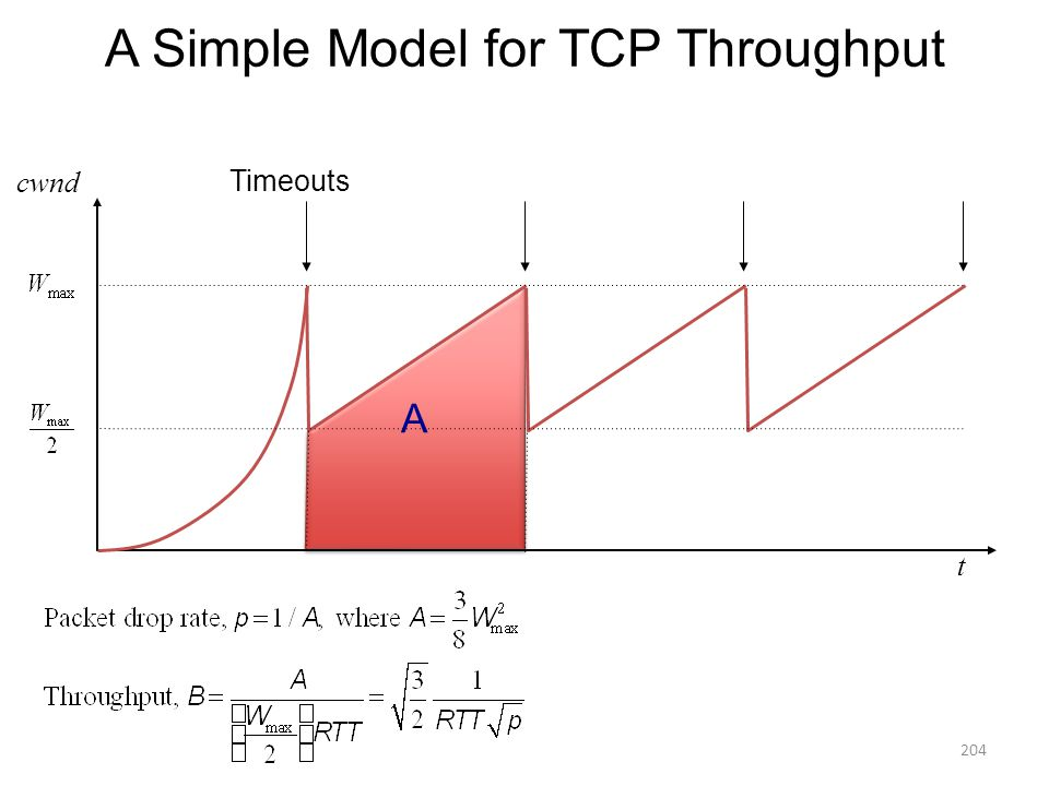 A A A Simple Model for TCP Throughput Timeouts t cwnd 204