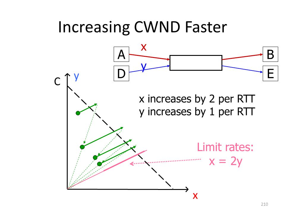 Increasing CWND Faster AB x DE y Limit rates: x = 2y C x y x increases by 2 per RTT y increases by 1 per RTT 210