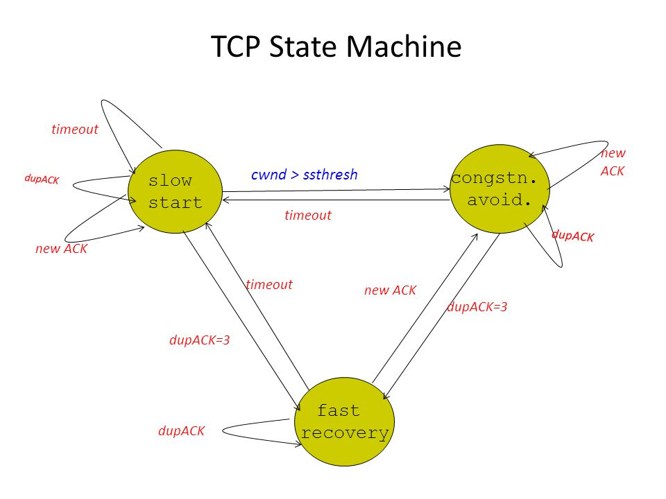 TCP State Machine slow start congstn. avoid.