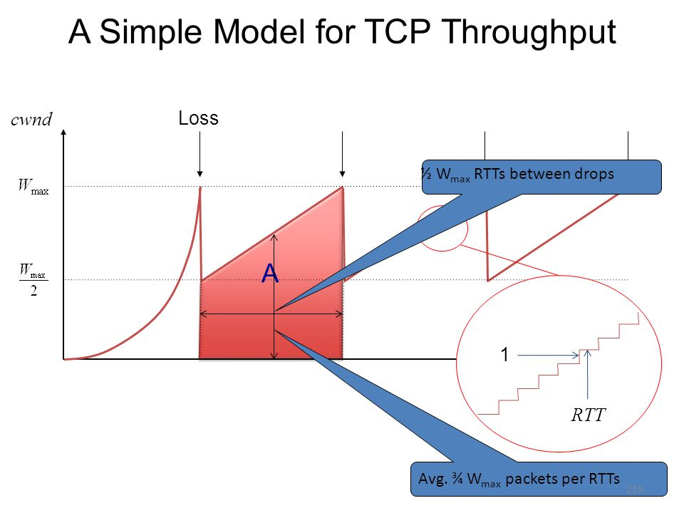 A A A Simple Model for TCP Throughput Loss t cwnd 1 RTT ½ W max RTTs between drops Avg.