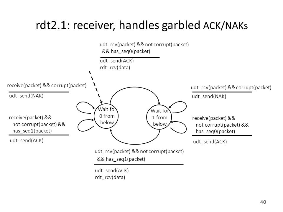 udt_rcv(packet) && corrupt(packet) 40 rdt2.1: receiver, handles garbled ACK/NAKs Wait for 0 from below udt_send(NAK) receive(packet) && not corrupt(packet) && has_seq0(packet) udt_rcv(packet) && not corrupt(packet) && has_seq1(packet) udt_send(ACK) rdt_rcv(data) Wait for 1 from below udt_rcv(packet) && not corrupt(packet) && has_seq0(packet) udt_send(ACK) rdt_rcv(data) udt_send(ACK) receive(packet) && not corrupt(packet) && has_seq1(packet) receive(packet) && corrupt(packet) udt_send(ACK) udt_send(NAK)