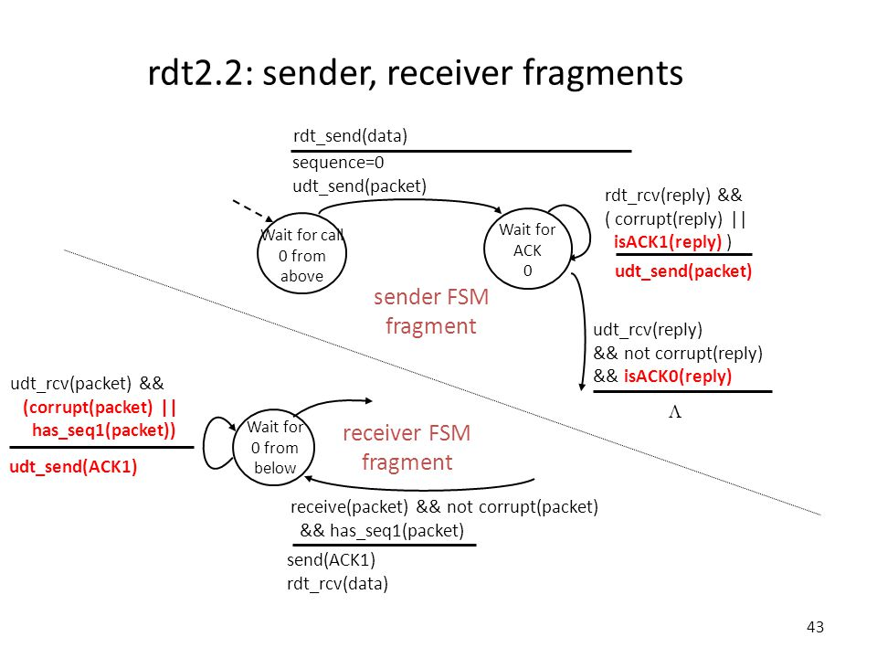 43 rdt2.2: sender, receiver fragments Wait for call 0 from above sequence=0 udt_send(packet) rdt_send(data) udt_send(packet) rdt_rcv(reply) && ( corrupt(reply) || isACK1(reply) ) udt_rcv(reply) && not corrupt(reply) && isACK0(reply) Wait for ACK 0 sender FSM fragment Wait for 0 from below receive(packet) && not corrupt(packet) && has_seq1(packet) send(ACK1) rdt_rcv(data) udt_rcv(packet) && (corrupt(packet) || has_seq1(packet)) udt_send(ACK1) receiver FSM fragment 