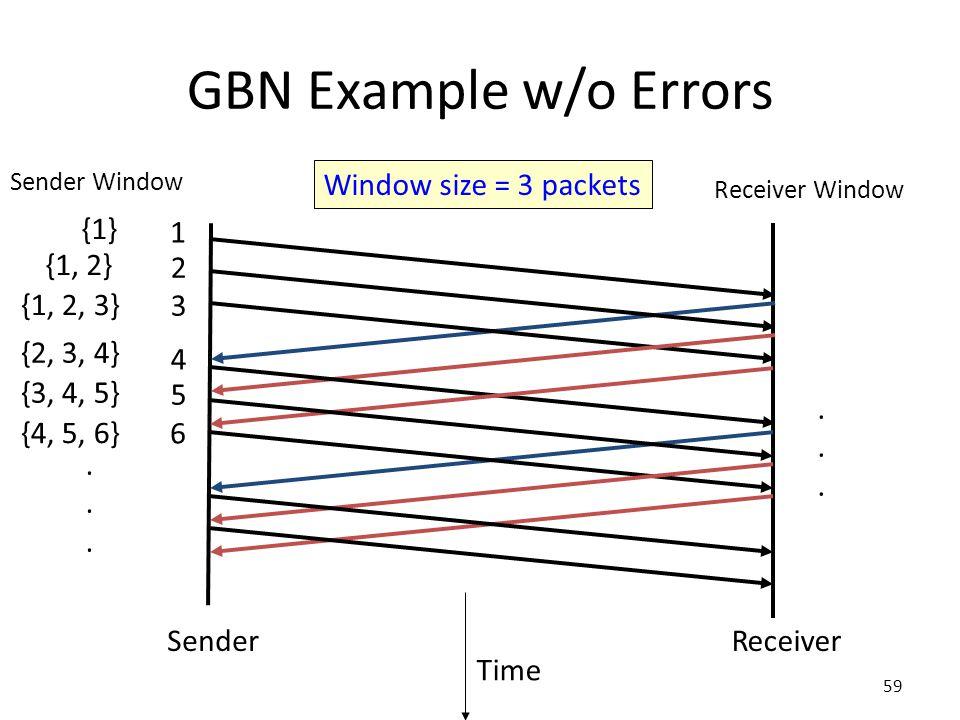 GBN Example w/o Errors Time Window size = 3 packets SenderReceiver 1 {1} 2 {1, 2} 3 {1, 2, 3} 4 {2, 3, 4} 5 {3, 4, 5} Sender Window Receiver Window 6 {4, 5, 6}............