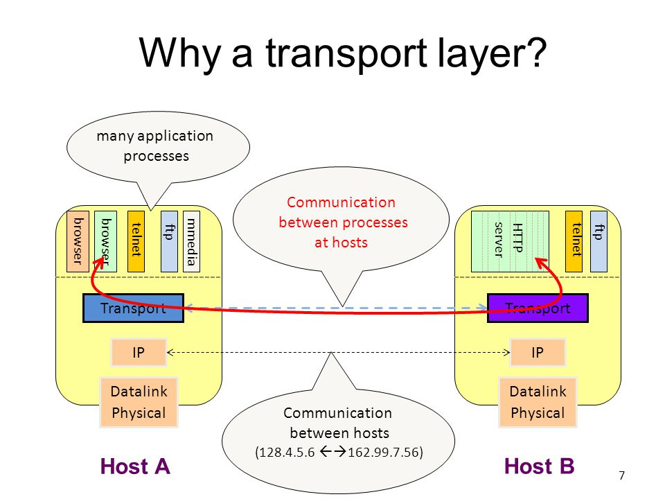 Why a transport layer.