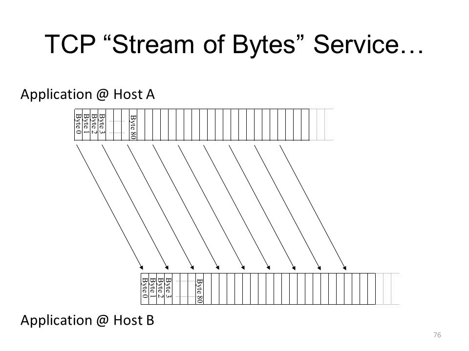 TCP Stream of Bytes Service… Byte 0Byte 1 Byte 2Byte 3 Byte 0Byte 1Byte 2Byte 3 Application @ Host A Application @ Host B Byte 80 76
