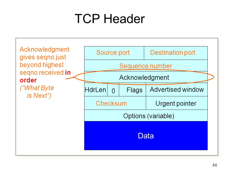 86 TCP Header Source portDestination port Sequence number Acknowledgment Advertised window HdrLen Flags 0 ChecksumUrgent pointer Options (variable) Data Acknowledgment gives seqno just beyond highest seqno received in order ( What Byte is Next )