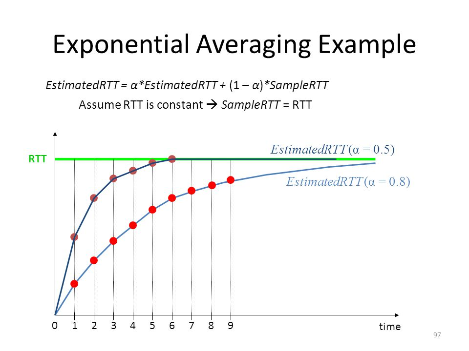 Exponential Averaging Example RTT time EstimatedRTT = α*EstimatedRTT + (1 – α)*SampleRTT Assume RTT is constant  SampleRTT = RTT 0123456789 EstimatedRTT (α = 0.8) EstimatedRTT (α = 0.5) 97